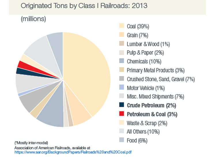 Products shipped by Class I railroads