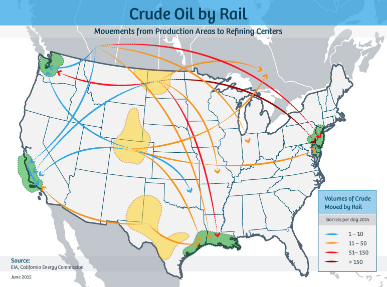 Crude oil by rail moves from production areas to refining centers